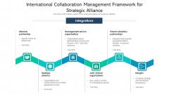 International Collaboration Management Framework For Strategic Alliance Sample PDF