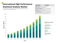 International High Performance Statistical Analysis Market Ppt PowerPoint Presentation Icon Template PDF