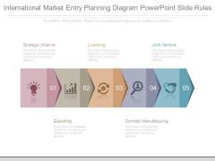 International Market Entry Planning Diagram Powerpoint Slide Rules