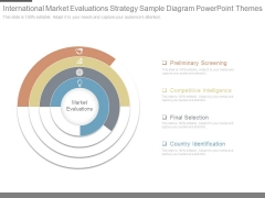 International Market Evaluations Strategy Sample Diagram Powerpoint Themes
