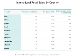 International Retail Sales By Country Ppt PowerPoint Presentation Model Clipart