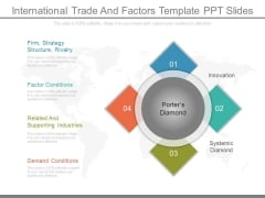 International Trade And Factors Template Ppt Slides
