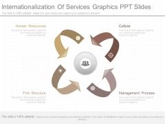 Internationalization Of Services Graphics Ppt Slides
