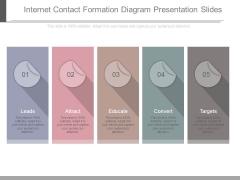 Internet Contact Formation Diagram Presentation Slides