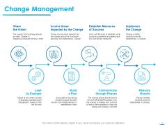 Internet Economy Change Management Ppt Model Clipart Images PDF