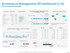 Internet Economy Ecommerce Management KPI Dashboard Amount Ppt Layouts Graphic Images PDF