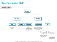 Internet Economy Revenue Model Sale Ppt Outline Graphics Download PDF
