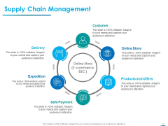 Internet Economy Supply Chain Management Ppt Model Portrait PDF