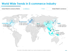 Internet Economy World Wide Trends In E Commerce Industry Ppt Layouts Skills PDF