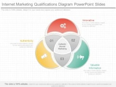 Internet Marketing Qualifications Diagram Powerpoint Slides