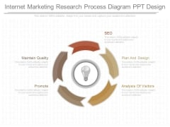 Internet Marketing Research Process Diagram Ppt Design