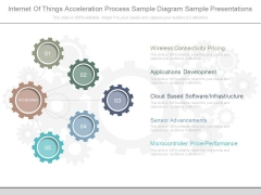 Internet Of Things Acceleration Process Sample Diagram Sample Presentations