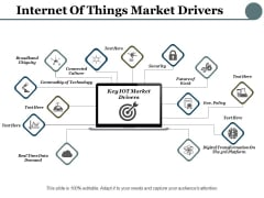 Internet Of Things Market Drivers Ppt PowerPoint Presentation Slides Skills