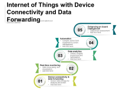 Internet Of Things With Device Connectivity And Data Forwarding Ppt PowerPoint Presentation File Slides PDF