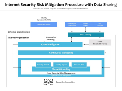 Internet Security Risk Mitigation Procedure With Data Sharing Ppt PowerPoint Presentation Pictures Show PDF
