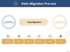 Introducing And Implementing Approaches Within The Business Data Migration Process Ppt Professional Example PDF