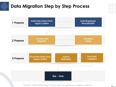 Introducing And Implementing Approaches Within The Business Data Migration Step By Step Process Themes PDF