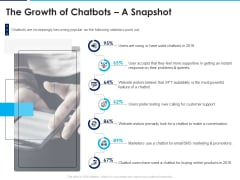Introducing Inbound Marketing For Organization Promotion The Growth Of Chatbots A Snapshot Rules PDF