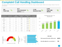 Introducing Management System Effectively Handling Customer Queries Complaint Call Handling Dashboard Structure PDF