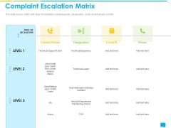 Introducing Management System Effectively Handling Customer Queries Complaint Escalation Matrix Pictures PDF