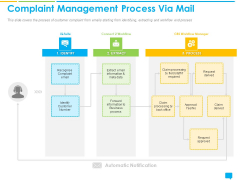 Introducing Management System Effectively Handling Customer Queries Complaint Management Process Via Mail Mockup PDF