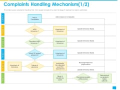 Introducing Management System Effectively Handling Customer Queries Complaints Handling Mechanism Action Diagrams PDF