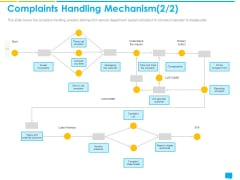 Introducing Management System Effectively Handling Customer Queries Complaints Handling Mechanism List Microsoft PDF