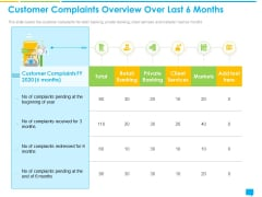 Introducing Management System Effectively Handling Queries Customer Complaints Overview Over Last 6 Months Formats PDF