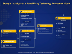 Introduction To Digital Marketing Models Example Analysis Of A Portal Using Technology Acceptance Model Ppt Model Slideshow PDF