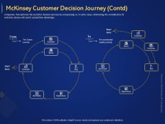 Introduction To Digital Marketing Models Mckinsey Customer Decision Journey Contd Advocate Ppt Slides Example Introduction PDF
