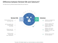 Introduction To Selenium Automation Testing Difference Between Borland Silk And Selenium Topics PDF