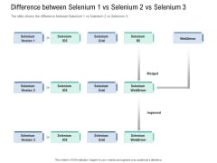Introduction To Selenium Automation Testing Difference Between Selenium 1 Vs Selenium 2 Vs Selenium 3 Structure PDF