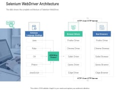 Introduction To Selenium Automation Testing Selenium Webdriver Architecture Brochure PDF