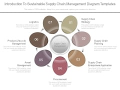Introduction To Sustainable Supply Chain Management Diagram Templates