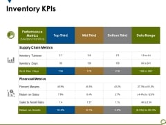 Inventory Kpis Ppt PowerPoint Presentation Infographic Template Display