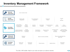 Inventory Management Framework Inventory Operations Ppt PowerPoint Presentation Model Slides
