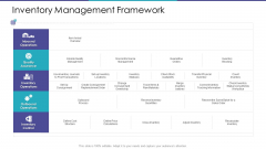 Inventory Management Framework Ppt Icon Portrait PDF