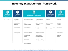 Inventory Management Framework Ppt PowerPoint Presentation Infographics Files