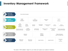 Inventory Management Framework Ppt PowerPoint Presentation Professional Background Images