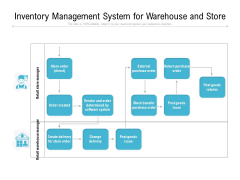 Inventory Management System For Warehouse And Store Ppt PowerPoint Presentation Gallery Visuals PDF