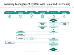 Inventory Management System With Sales And Purchasing Ppt PowerPoint Presentation File Graphics Template PDF