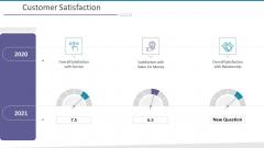 Investigation For Business Procurement Customer Satisfaction Ppt Professional Graphics PDF