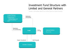 Investment Fund Structure With Limited And General Partners Ppt PowerPoint Presentation Pictures Graphics Design