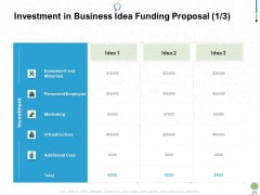 Investment In Business Idea Funding Proposal Marketing Ppt PowerPoint Presentation Outline Maker