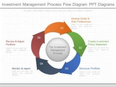 Investment Management Process Flow Diagram Ppt Diagrams