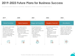 Investment Pitch For Aftermarket Investment Pitch For Aftermarket 2019 2023 Future Plans For Business Success Demonstration