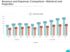 Investment Pitch For Aftermarket Revenue And Expenses Comparison Historical And Projection Portrait