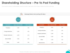 Investment Pitch For Aftermarket Shareholding Structure Pre Vs Post Funding Ppt PowerPoint Presentation Infographics Themes PDF