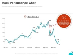 Investment Pitch For Aftermarket Stock Performance Chart Ppt PowerPoint Presentation Styles Graphics Download PDF