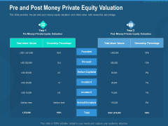 Investment Pitch To Generate Capital From Series B Venture Round Pre And Post Money Private Equity Valuation Diagrams PDF